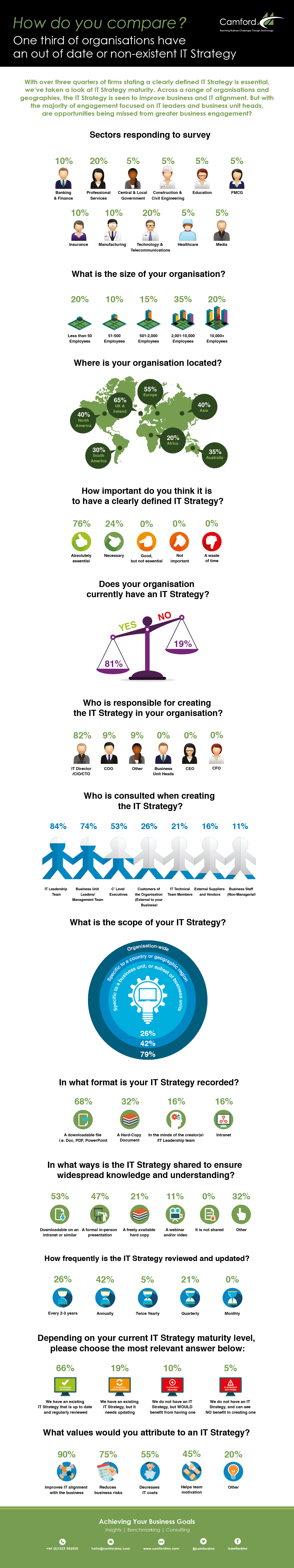CMC IT Strategy Maturity - How do you compare.jpg